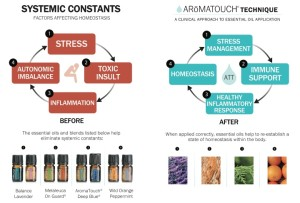 Benefit of Aroma Touch Technique